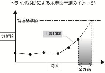 トライボ診断の余寿命予測のイメージ