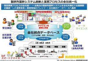 JFEスチール,IoTを活用し国内全製鉄所の基幹システムを刷新