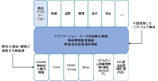 無線通信を安定化するためのソフトウェア構成-情報通信研究機構ほか8社