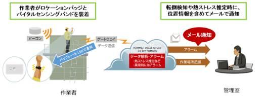 富士通,JX金属グループにIoT活用パッケージを提供
