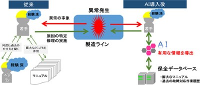 JFEスチール,製鉄設備メンテナンスにAI技術導入を決定