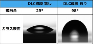 ニプロ・慶應義塾大学,DLC成膜技術の開発に成功