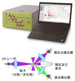 生物粒子計数器-リオン
