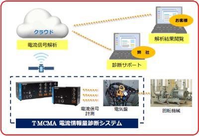 高田工業所,クラウド型回転機械診断サービス「TM-CLOUD」を販売開始