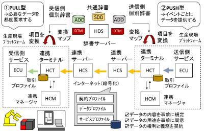 IVI,製造データ流通フレームワークを開発・公開