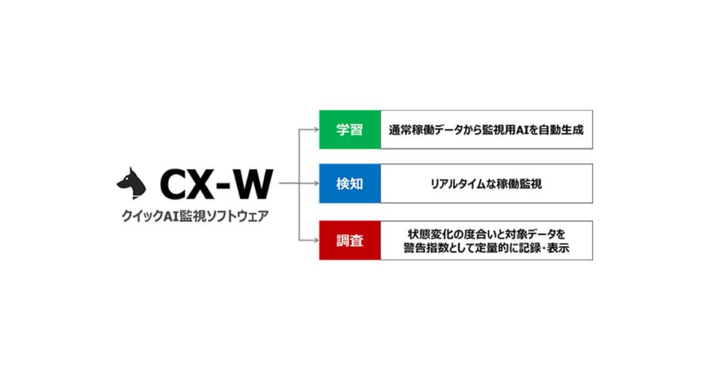 クイックAI監視ソフトウェア「CX-W」-東京エレクトロンデバイス