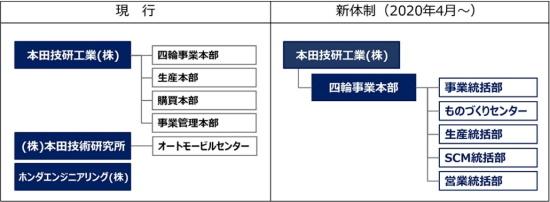 図1 四輪事業運営体制の変更-ホンダ