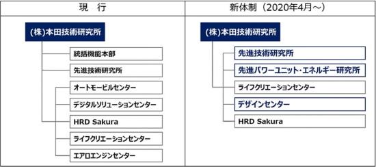 図2 本田技術研究所 組織運営体制の変更-ホンダ