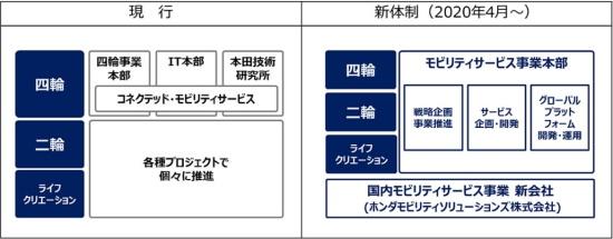図3 コネクテッド・モビリティサービス領域 事業運営体制の変更-ホンダ