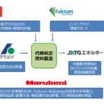 代替航空燃料の製造・販売事業に関する事業性調査を実施―JAL,丸紅,JXTGエネルギー,日揮