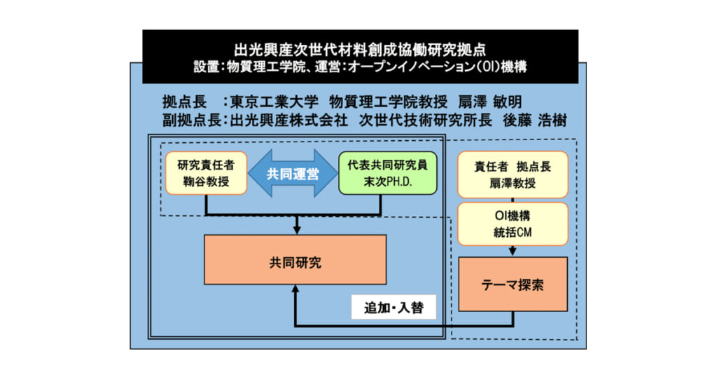 出光興産次世代材料創成協働研究拠点の体制 イメージ図