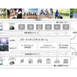 トヨタ自動車とNTT,業務資本提携に合意