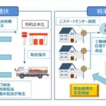 ENEOS,ゼロスペックとIoT技術による灯油配送最適化事業に関するパートナー契約締結を発表