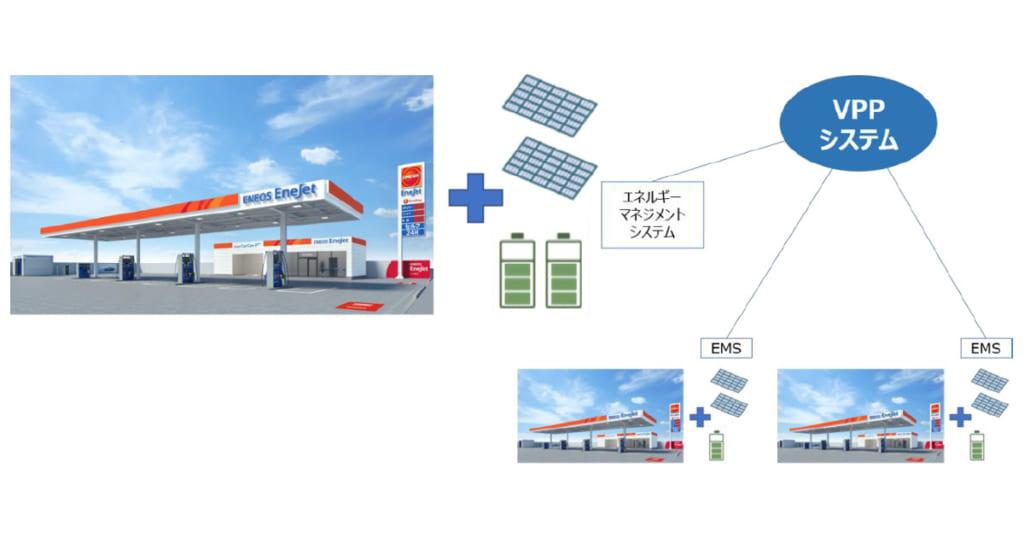 ENEOS,国内初となるSSでのVPP実証を実施