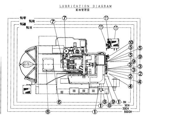 YBM-7T マシニングセンタ  950114022
