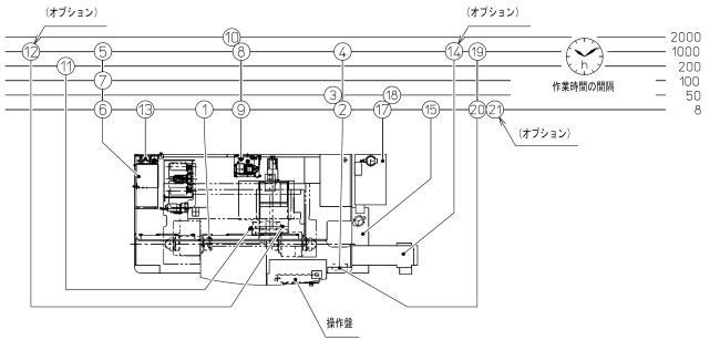 MULTUS B300 II インテリジェント複合加工機  950015033