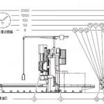 オークマ MCR-A5C II 5面加工門形マシニングセンタの潤滑個所と適油ガイド