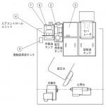 オークマ  GA-26T II NC円筒研削盤の潤滑個所と適油ガイド