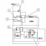 オークマ GI-20N II NC内面研削盤の潤滑個所と適油ガイド