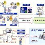 TMMS(Total Maintenance Management System) | 設備管理のコンサルティング・請負・販売 | 出光興産
