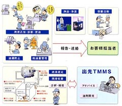 TMMS(Total Maintenance Management System)