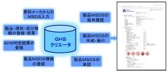 GHSクリエータ(GHS対応MSDS管理システム)  シスミックインテグレーション