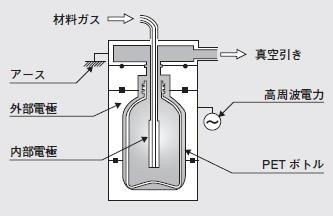 PETボトルへの成膜技術