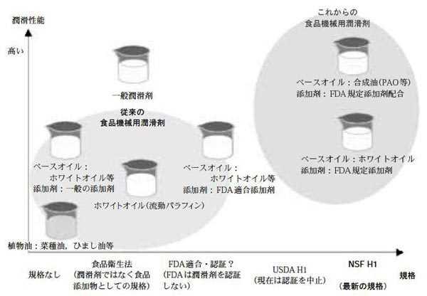 「食品機械用潤滑剤」の種類