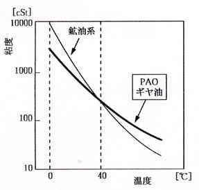 ISO VG320 ギヤ油の温度-粘度特性