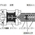 射出成形機のメンテナンスと潤滑管理のポイント | ジュンツウネット21