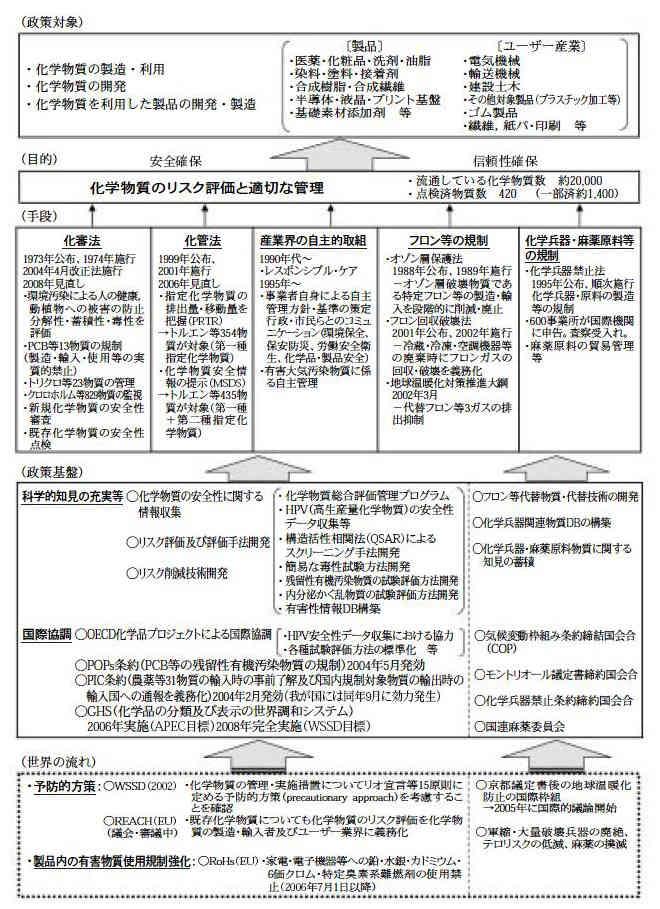 化学物資管理政策体系