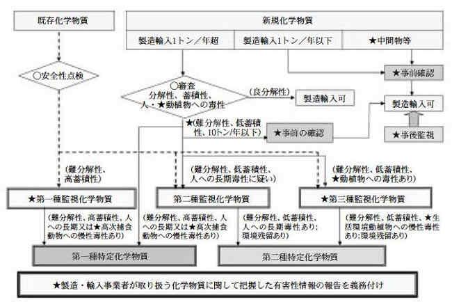 003年改正化審法の体系(★:改正点)