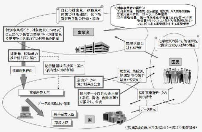 化学物質排出把握管理促進法(PRTR制度)の体系