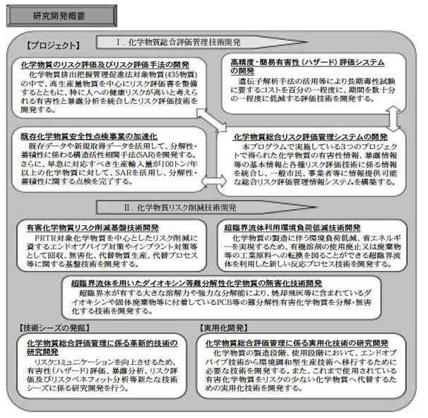 化学物質総合評価管理プログラム
