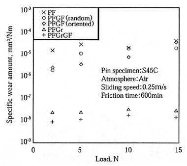 フェノール樹脂系複合材料の耐摩耗性の荷重依存性