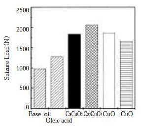 Falex試験による複合酸化物の耐荷重能