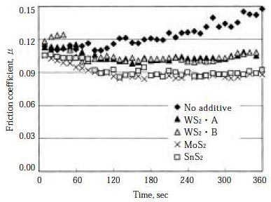金属二硫化物添加グリースの摩擦特性(Falex試験,290rpm,980N,6min,5mass%添加)-