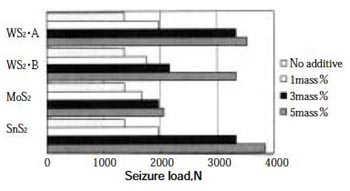 Falex試験における金属二硫化物グリースの耐荷重能