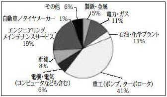 2004年度第1回資格認証試験受験申請者の所属産業界