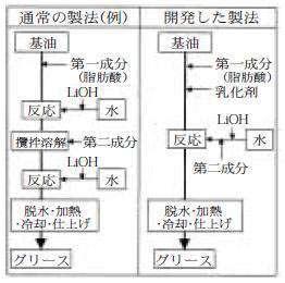 グリースの製法の比較