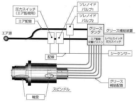 スピンドル軸受用グリース補給ユニット