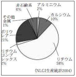増ちょう剤別生産比率