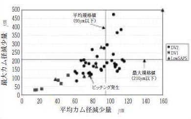 平均カム径減少量と最大カム径減少量との関係
