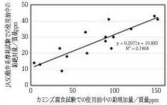 耐腐食性試験での鉛増加量とJASO動弁系摩耗試験の鉛量との関係