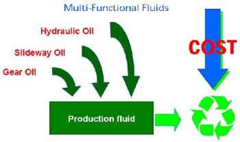 切削油と同じ種類の潤滑油を使用することでメンテナンスコストの低減が可能