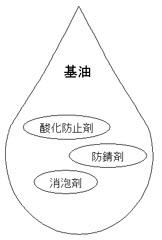 R&Oタイプ-歯車用潤滑油の組成例