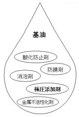 極圧タイプ 工業用ギヤーオイル-歯車用潤滑油の組成例