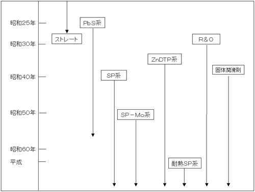 工業用ギヤーオイル,工業用多目的油の極圧添加剤の変遷