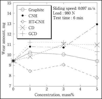 グリースの耐摩耗性へのナノカーボンの添加効果