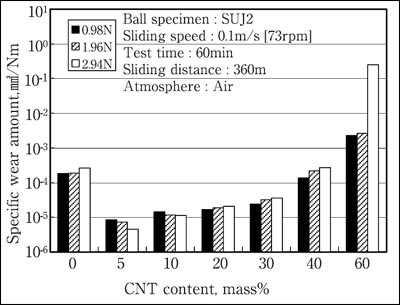 CNT/ガラス状炭素系複合材料の比摩耗量